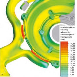 Darstellung der Strömungsgeschwindigkeit