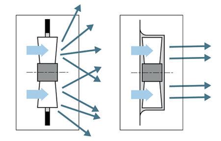 Durch die Verwendung eines Wandrings kann die Luftleistung deutlich erhöht werden