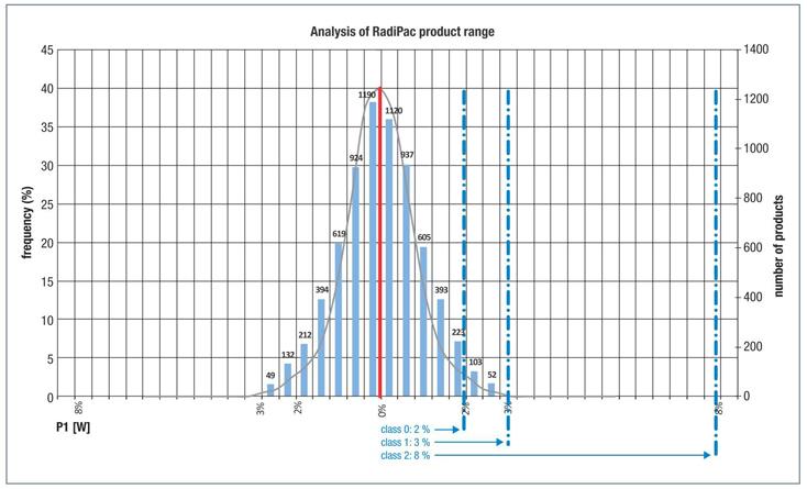 EN_accuracy classes analysis_500h