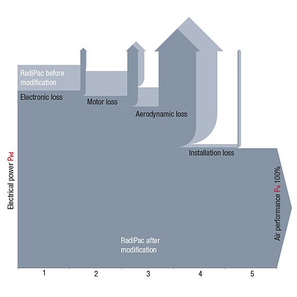 Grafik_Stroemungsverluste_Vergleich