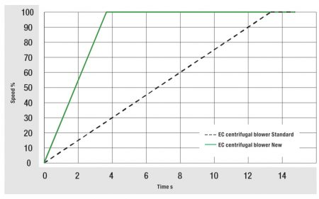 Figure 1: The new EC centrifugal blowers start up just as rapidly – in only 3-4 seconds – just like the AC variants.
