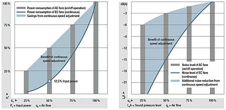 mögliche Energieeinsparung bzw. Geräuschreduzierung im direkten Vergleich von Ein-/Aus-Betrieb und stufenloser Drehzahlanpassung
